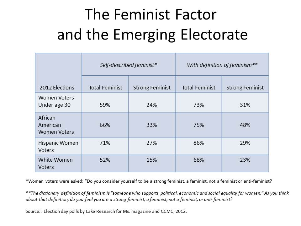 The feminist Factor and the Emerging Electorate