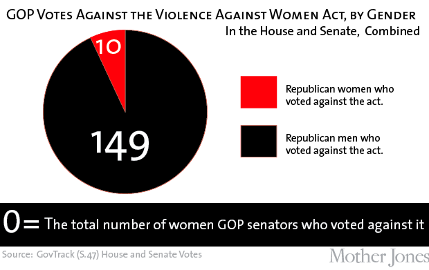 chart of GOP votes for VAWA by gender