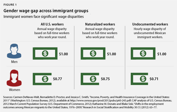 gender pay gap for immigrant women