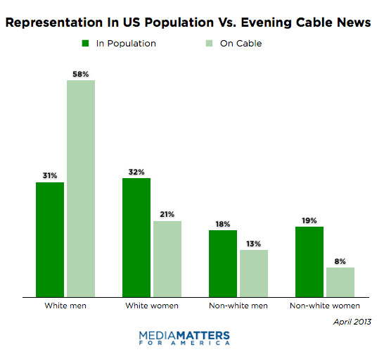 Representation in US population vs. Cable news