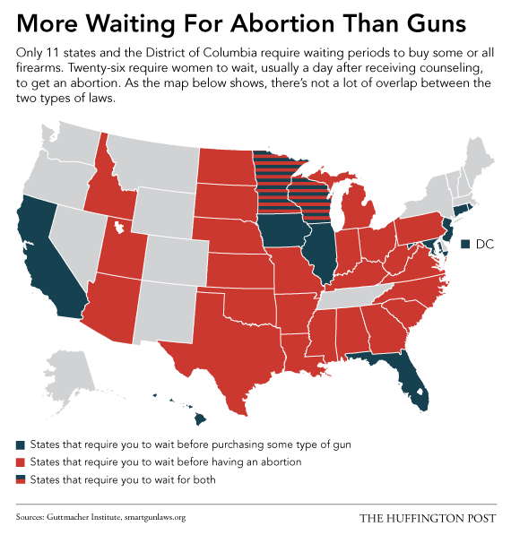 A map of waiting periods for guns vs abortion