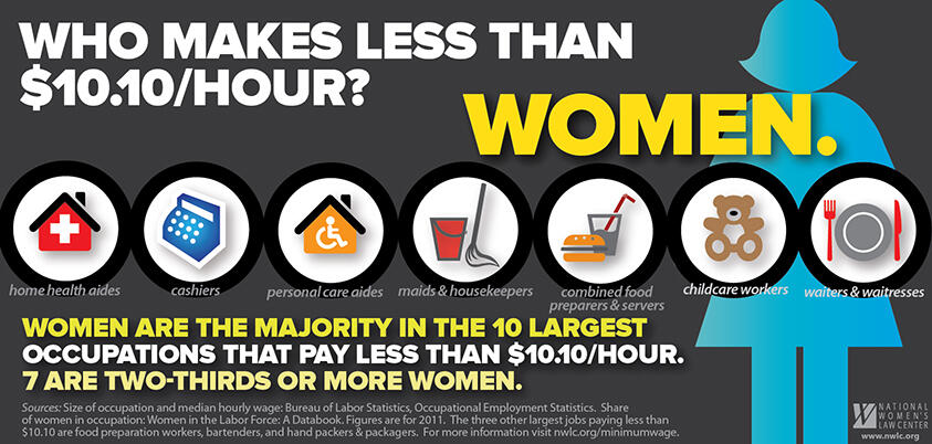 NWLC graphic on low-wage occupations and women