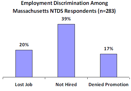 Chart showing employment discrimination