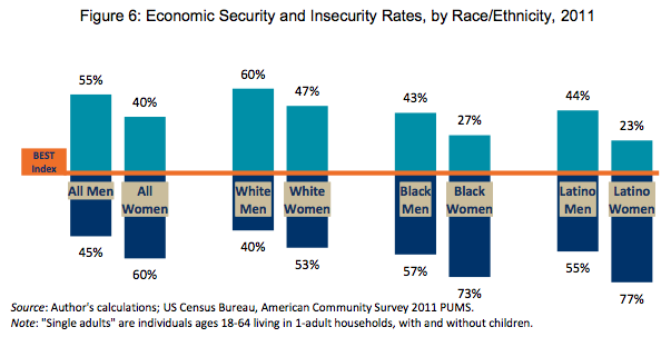 economic insecurity chart by race and gender