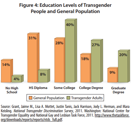 Education level among trans and cis folks