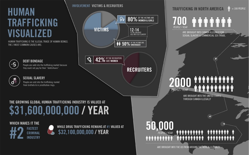 humantraffickinginfographic2