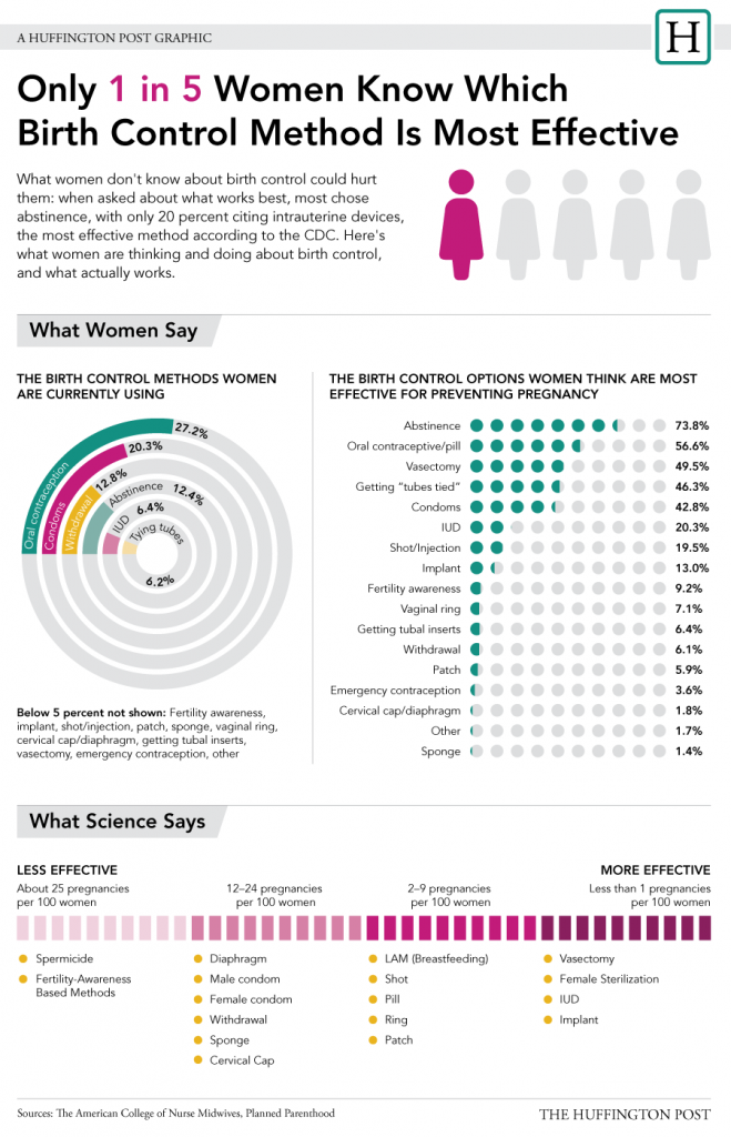 Birth control infographics