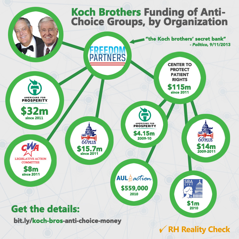 Koch Brothers infographic from RH Reality Check