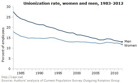 unionization rate for men and women over time