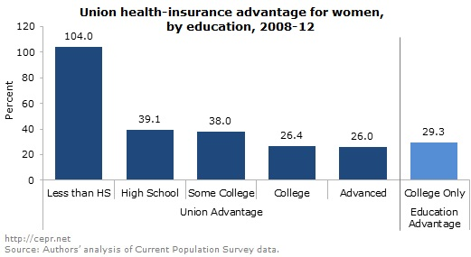 chart of health insurance advantage of union membership by education level