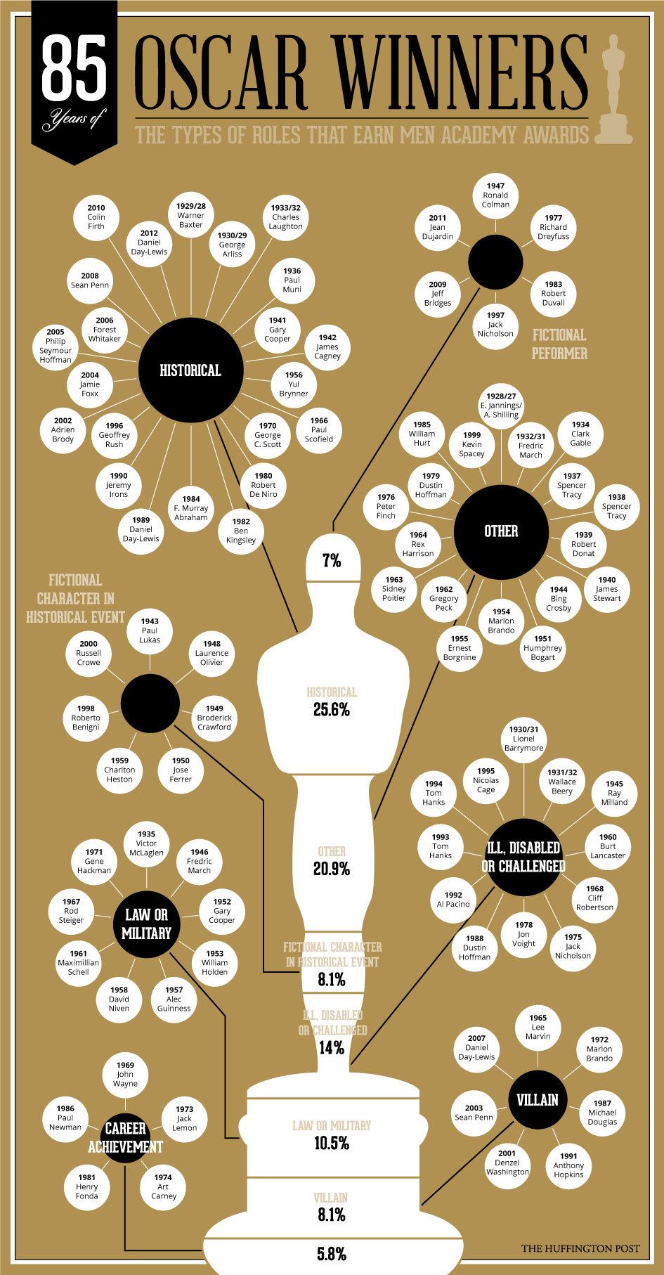 Infographic How To Win A Best Actress Oscar Spoiler Alert Play
