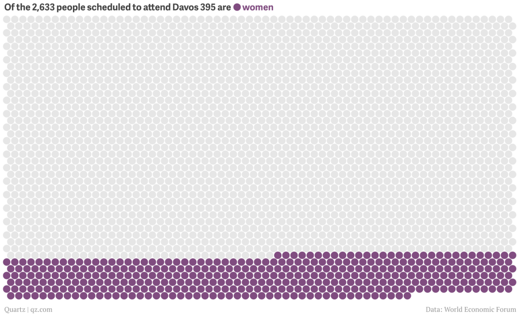 Chart of the Day: There will be even fewer women at Davos 2014 than at Davos 2013