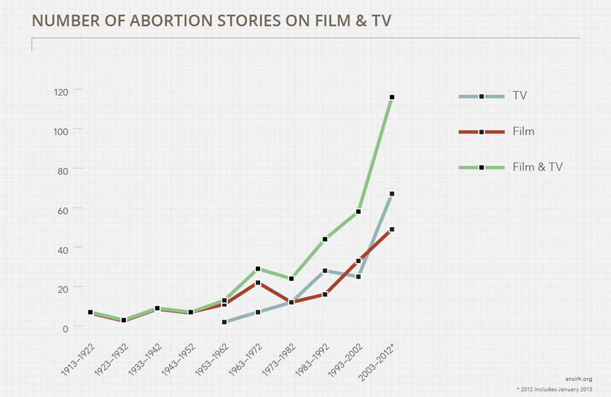 Abortion storylines on TV and Film over time