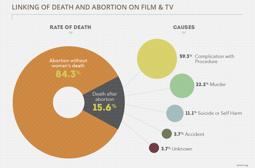 risk of death from abortion in real life vs. pop culture
