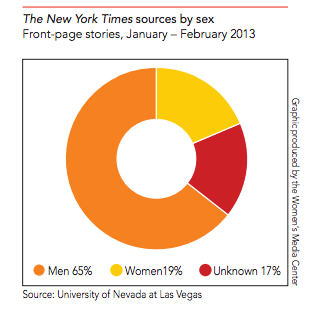 Sources quoted in NYT front page stories by gender