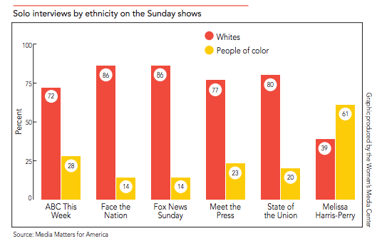 chart of guests on Sunday TV shows by race