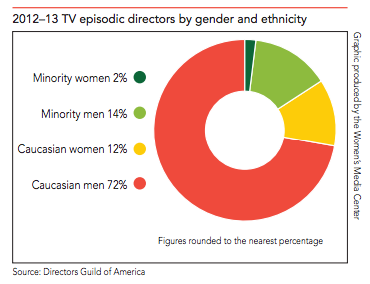 chart of TV episode directors by race and gender