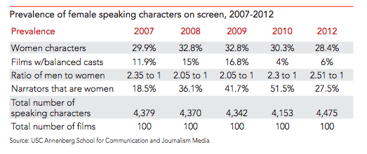 chart of speaking characters by gender over last 5 years