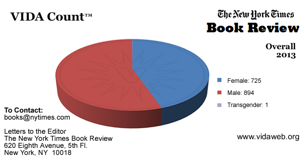 NYT Review of Books Vida count chart