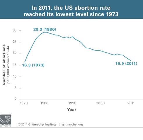 US abortion rate over time