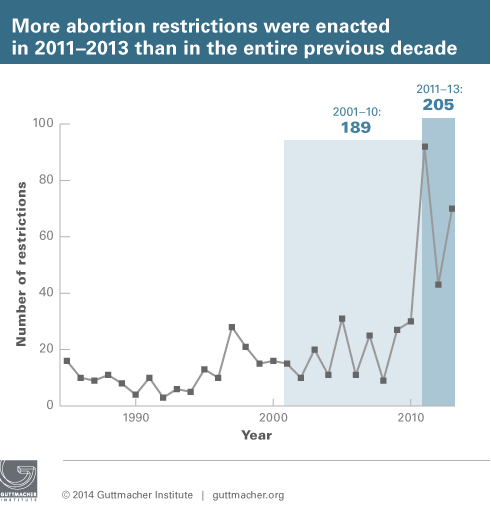 abortion restrictions over time