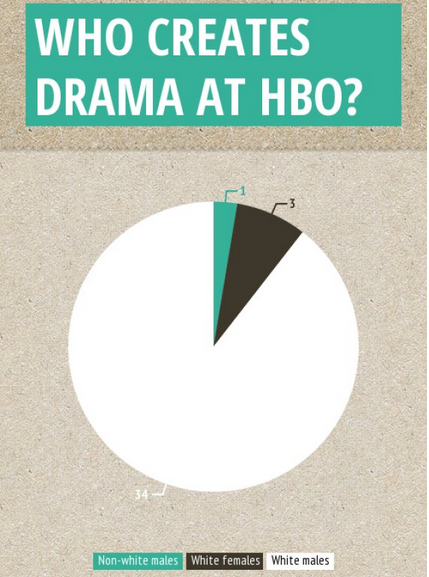 Who creates drama at HBO?