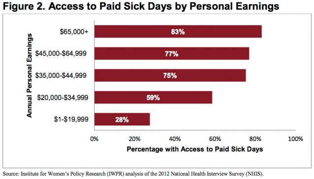 paid sick days by income level chart