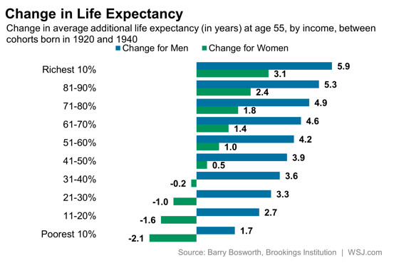 life expectancy gap chart