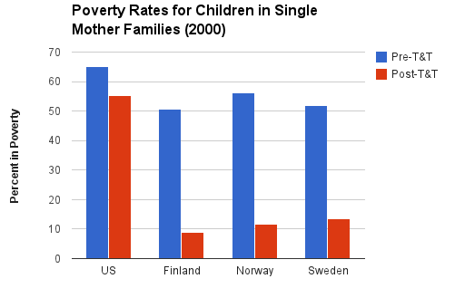 poverty rates for children in single mother families by country