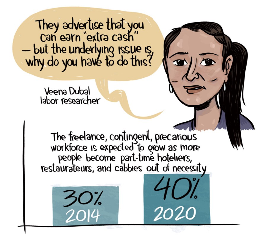 Illustration of labor researcher Veena Dubal: They advertise that you can earn 'extra cash' - but the underlying question is, why do you have to do this? - Veena Dubal. Then a graph shows: The freelance, contingent, precarious workforce is expected to grow as more people become part-time hoteliers, restarateurs, and cabbies out of necessity (30% in 2014, 40% in 2020)