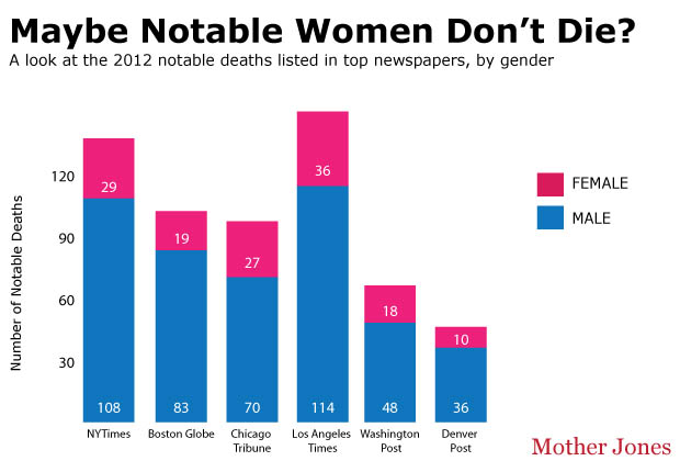 Chart of notable deaths in 2012 from major newspapers, showing an extreme disparity between men and women