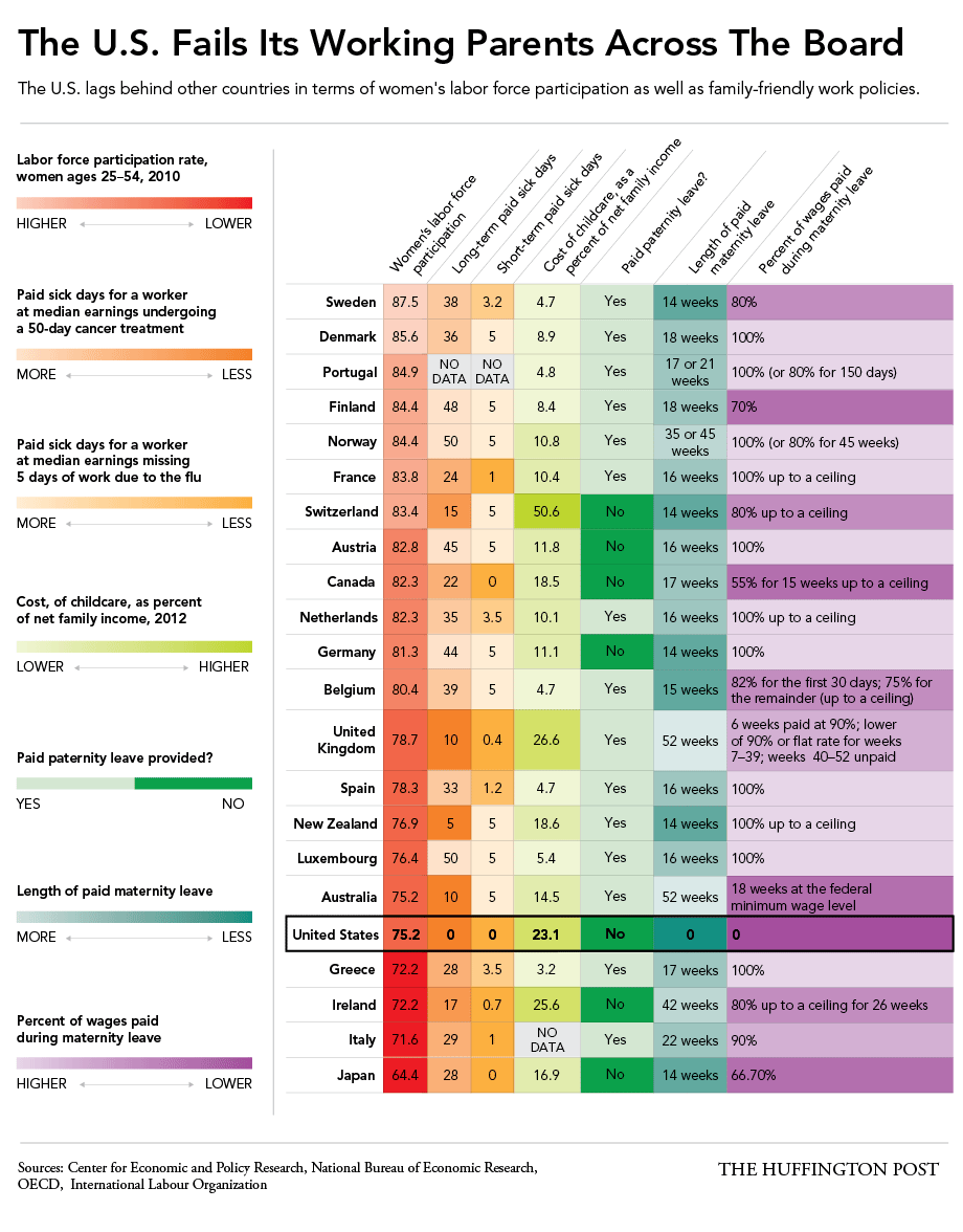 chart of family unfriendly policies
