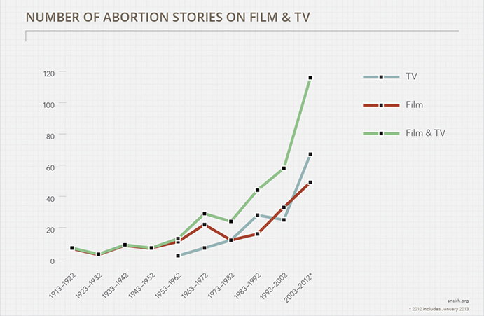 increase of abortion stories over time