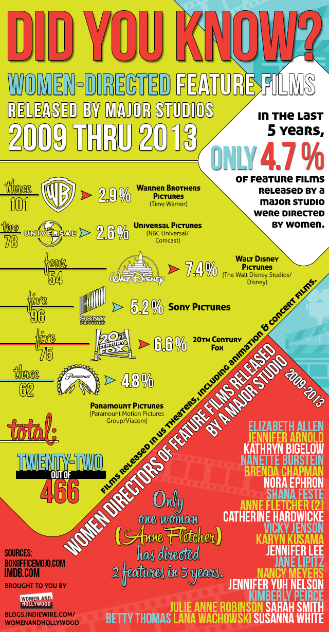 infographic of women directors