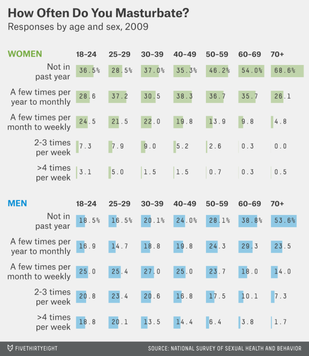 chart of masturbation rates by gender and age