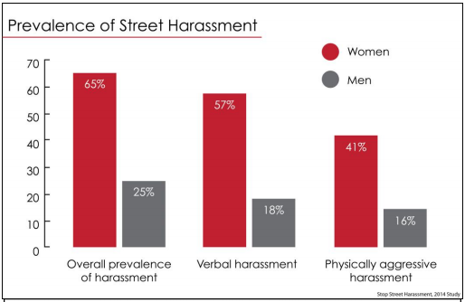 street harassment prevalence by gender