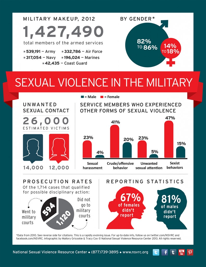 Sexual harassment in the military documentary