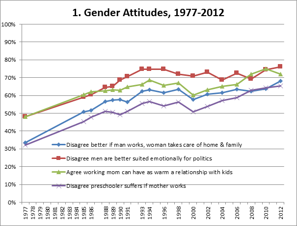 "chart of the day americans are more accepting of progressive  as the chart shows after a rapid shift in attitudes from the mid 70s to mid 90s in the last couple decades ""the trend toward acceptance of new gender"